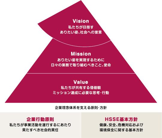 企業理念の図